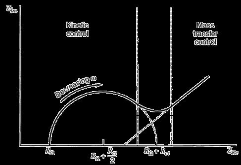 Nyquist plot