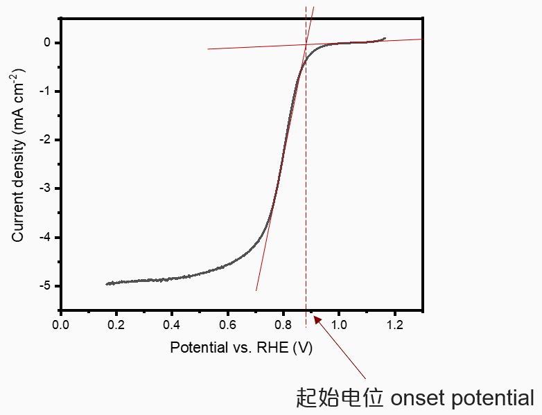 Typical ORR curve
